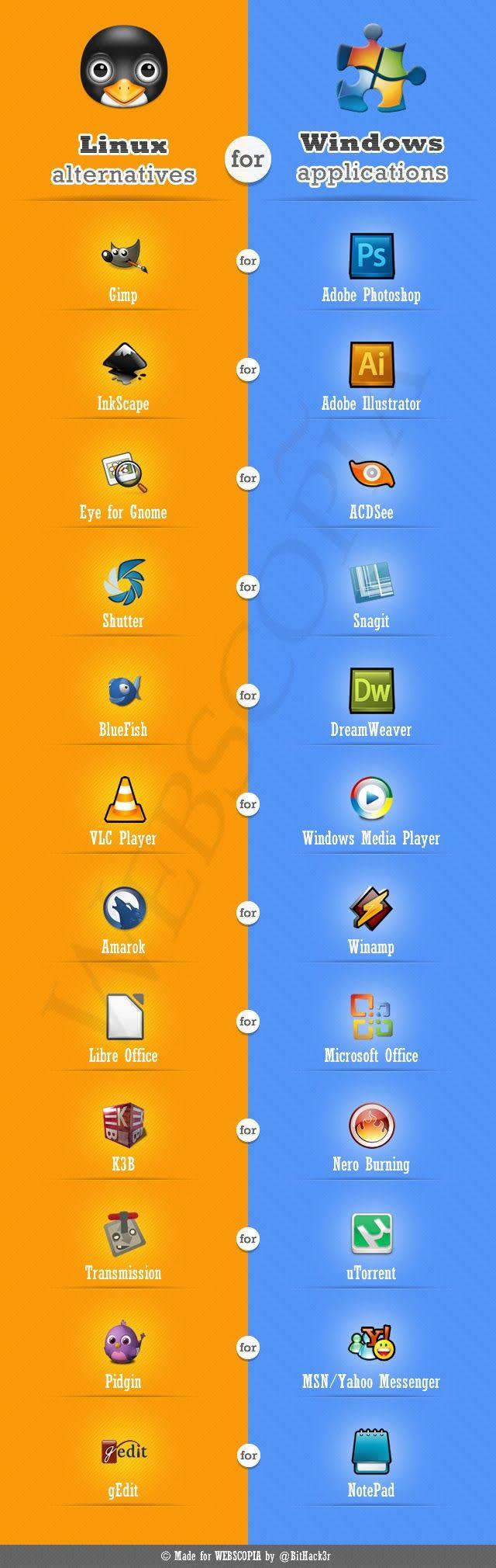 Softwares alternativos